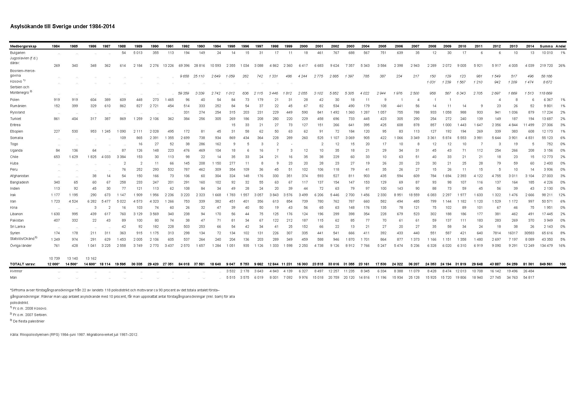 Antalet asylsokande i april lagre an vantat